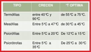 Por temperatura